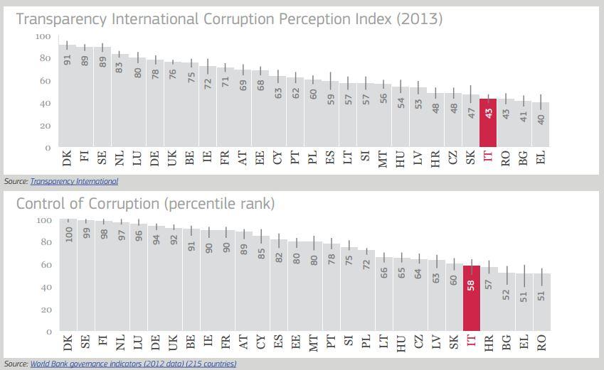 Corruzione-3