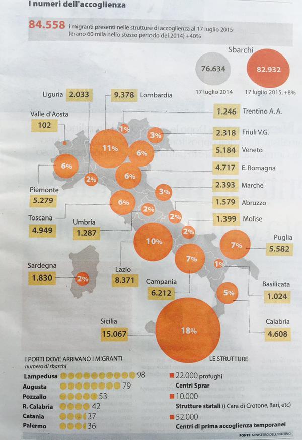 Statistica migranti