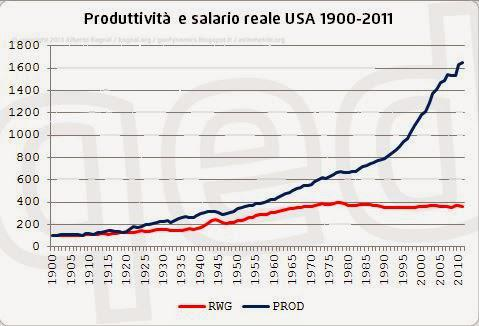 grafico-produttivita-salario-usa