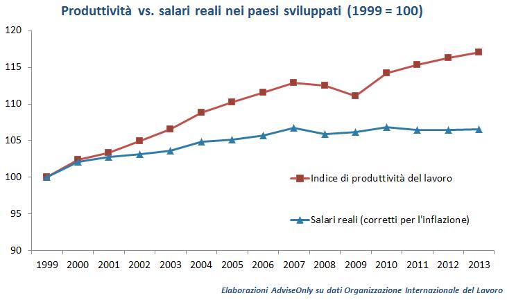 grafico-produttivita-salario